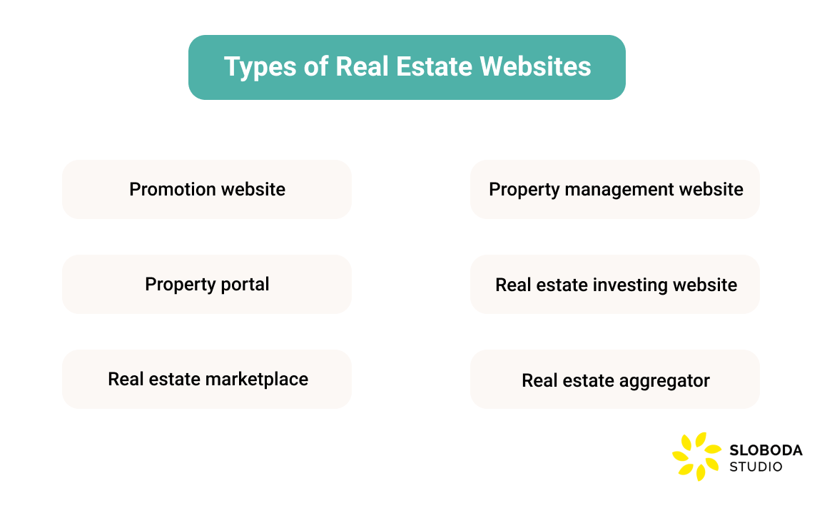 Types of Real Estate Websites
