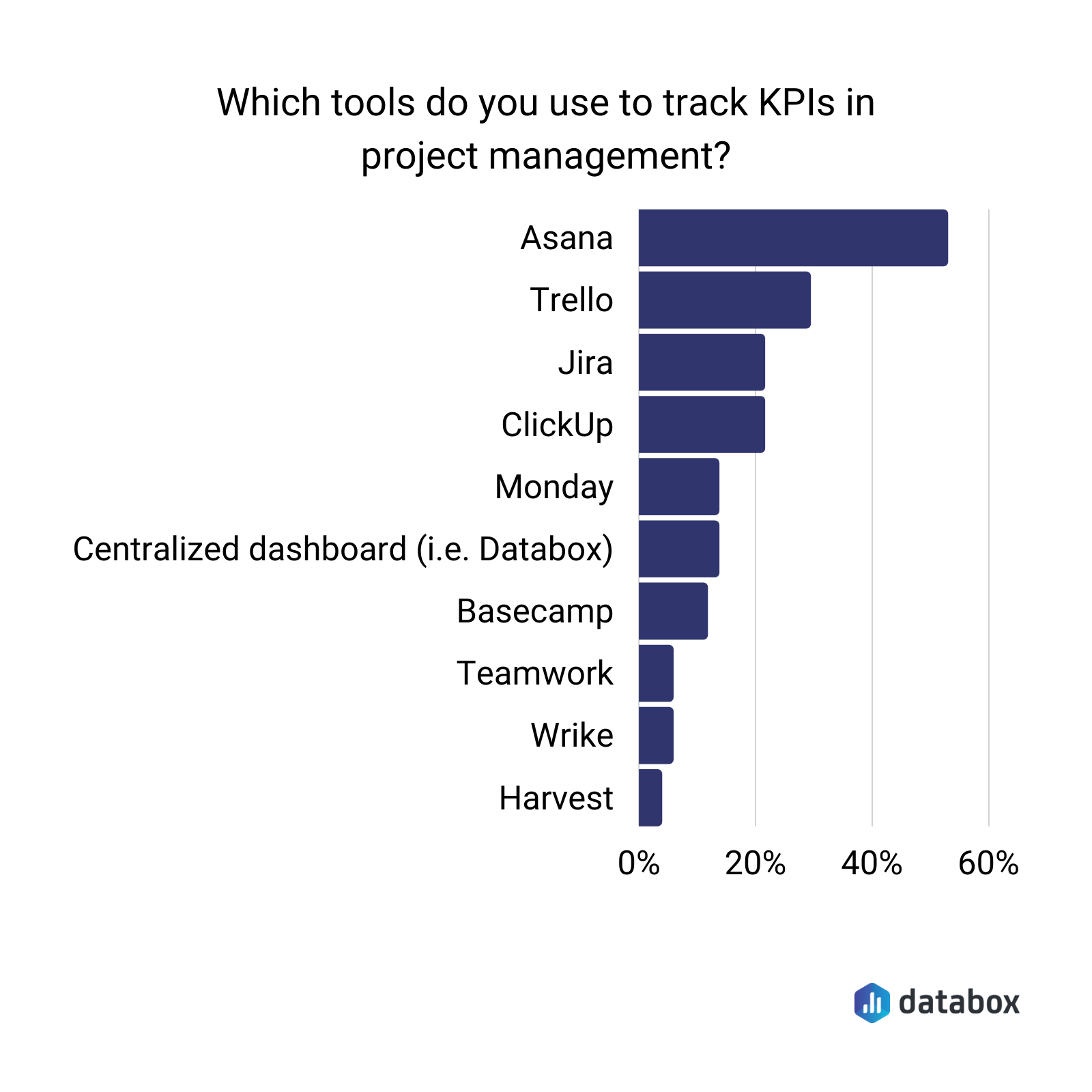 which tools do you use to track kpis in project management
