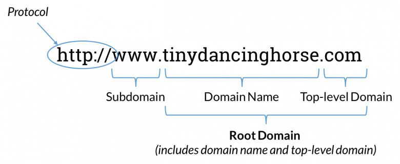 Elements of a domain