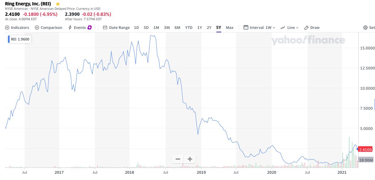 Ring Energy Stock Price Chart 5 Year