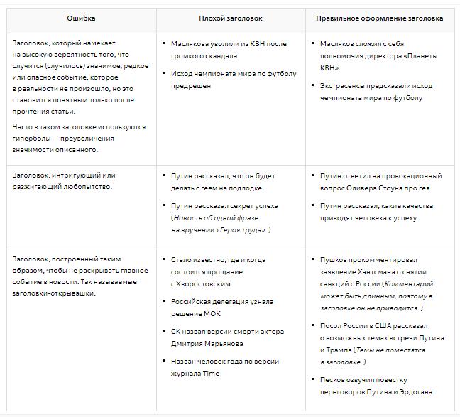таблица рекомендаций яндекса с примерами хороших и плохих кликбейт заголовков