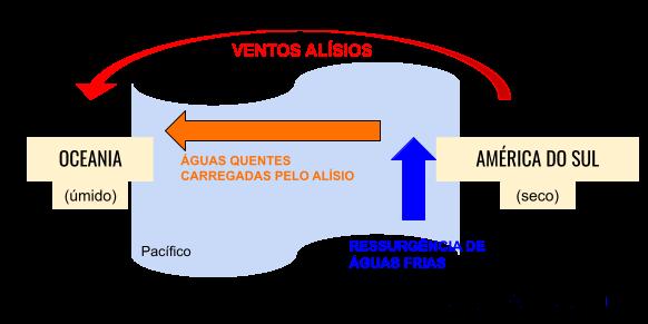 Fenômenos Climáticos - el niño