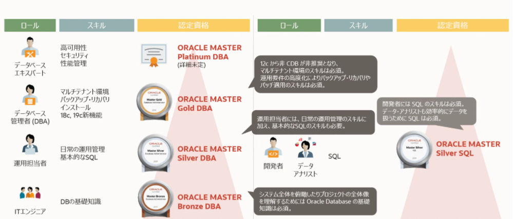 ORACLE MASTER
