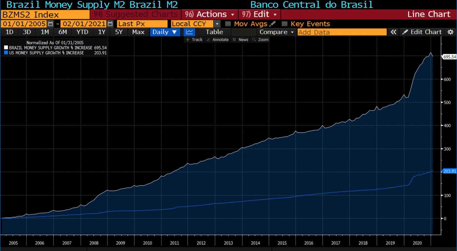 Base monetária Brasil x EUA
