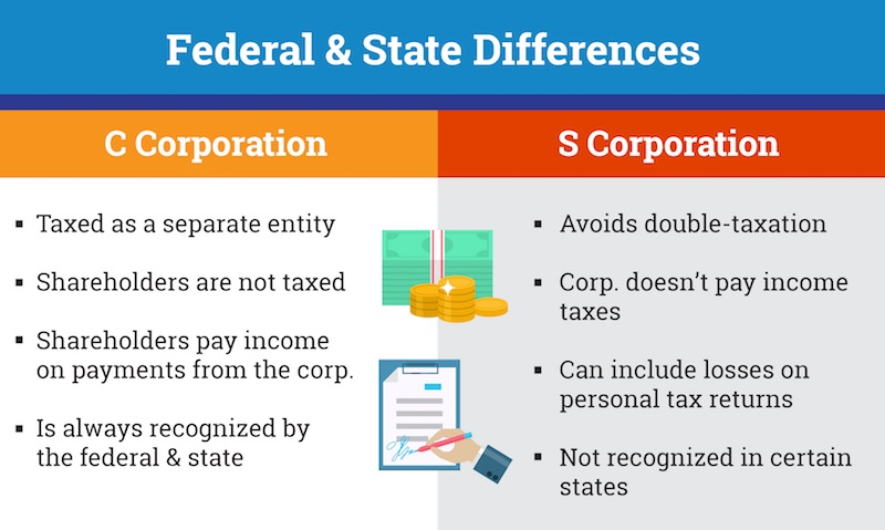 federal and state differences