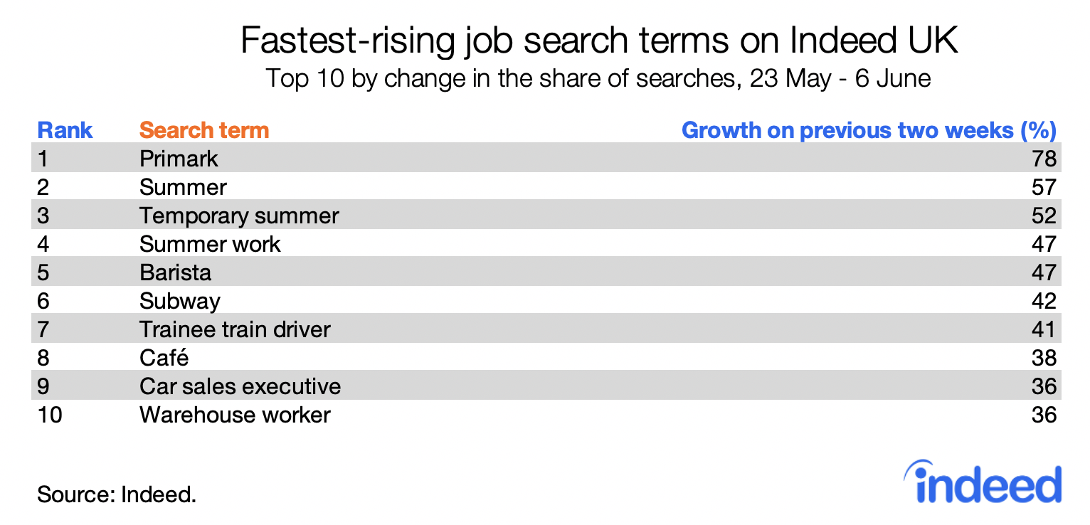fastest-rising job search terms on Indeed UK