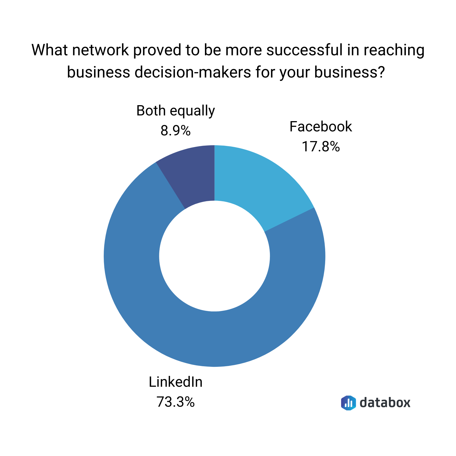 LinkedIn vs. Facebook for b2b