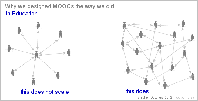 Connectivism Scaling Learning.png