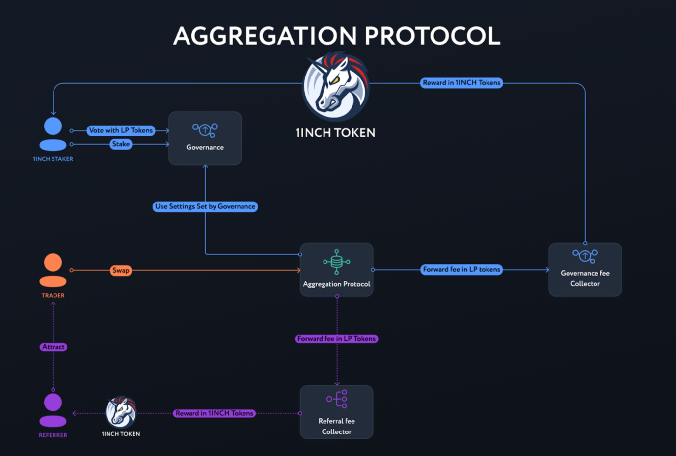 Схема управления агрегационным протоколом.