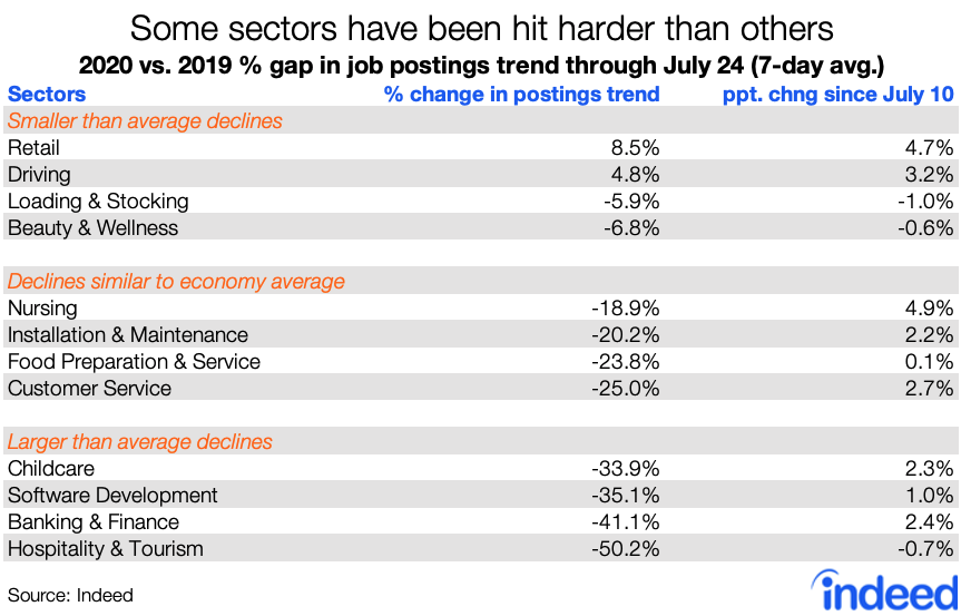 Some sectors have been hit harder than others