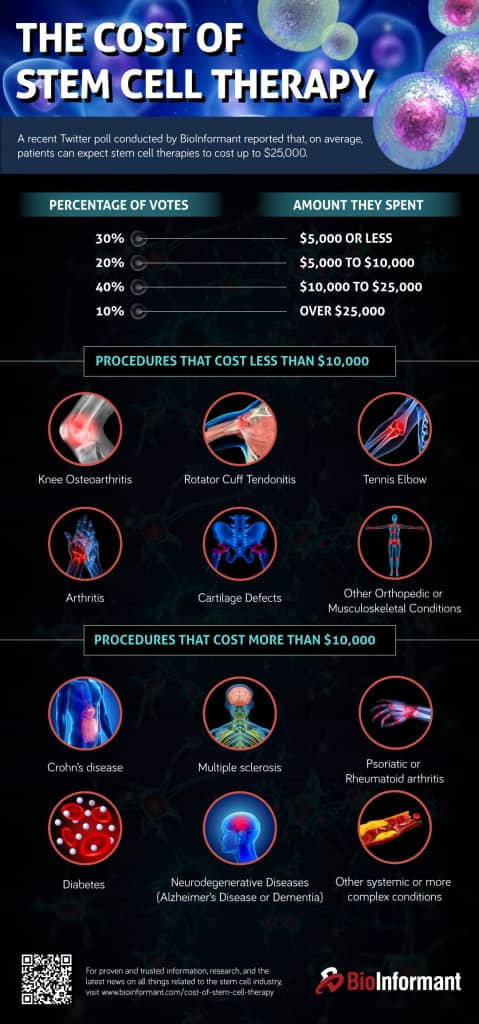 Image 3. ALT tag: Infographic showing price range for cell treatment (source).