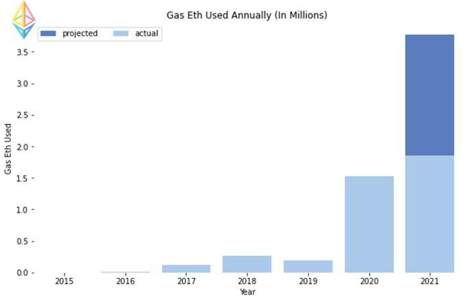 Ethereum's Journey chart