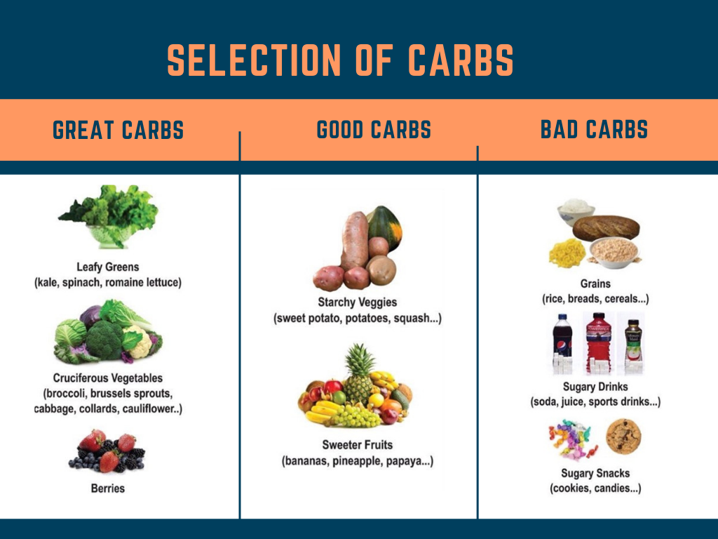 C:\Users\Ankit Anchal\Desktop\selection of carbs.png
