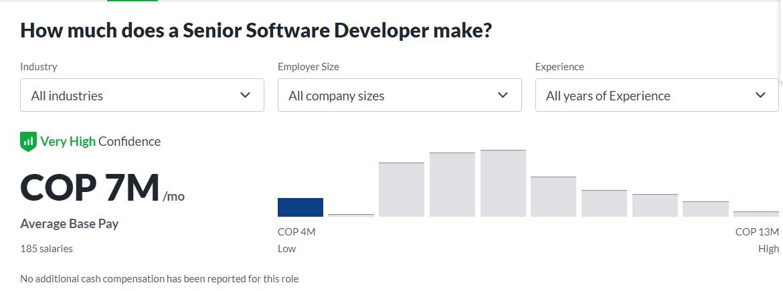 Senior Software Developer salary in Colombia