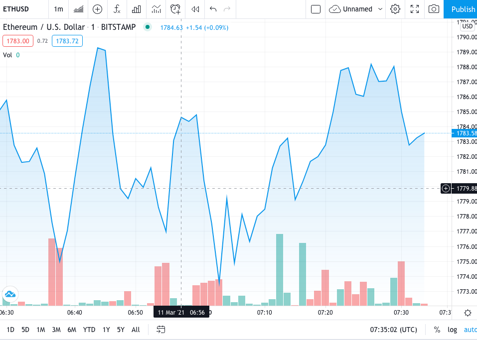 ETH/USD Price