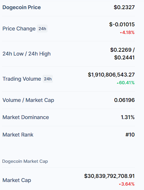 Shiba Inu dominates Doge with 3x trading volume, moon party continues 2