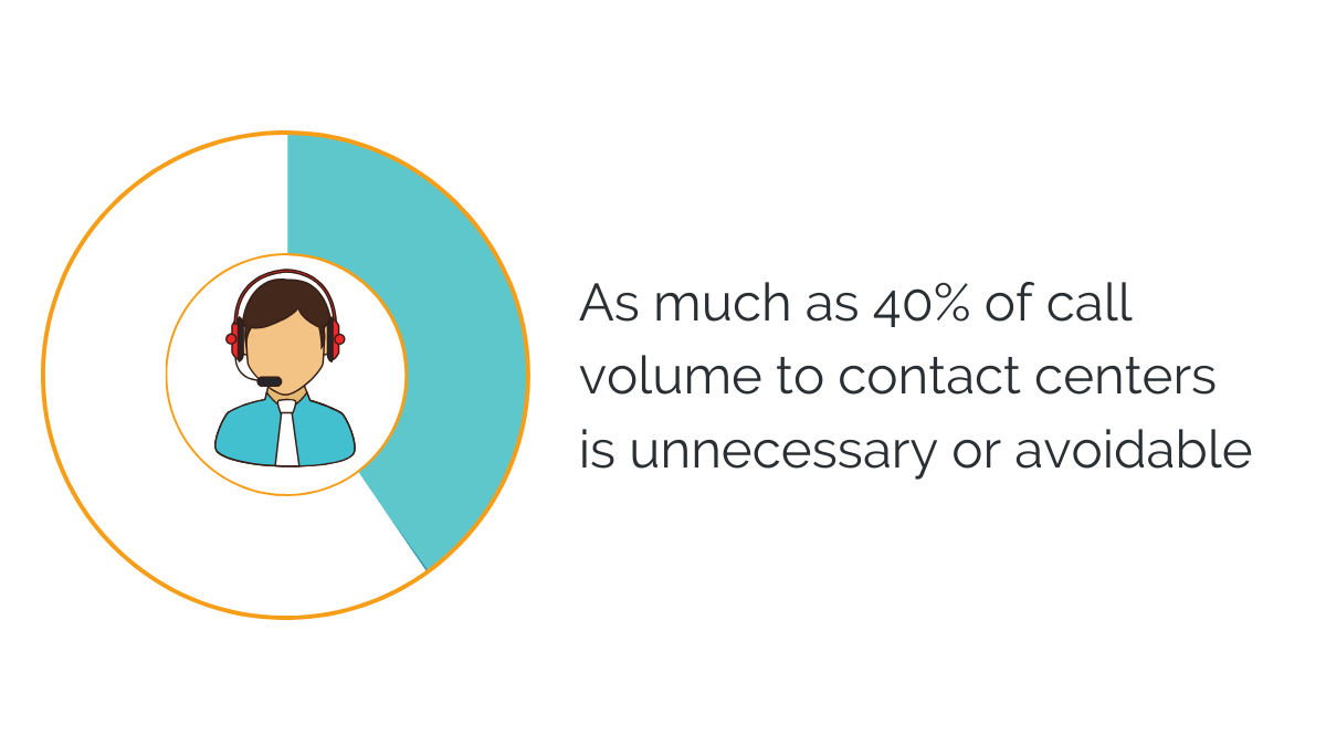 avoidable call volume