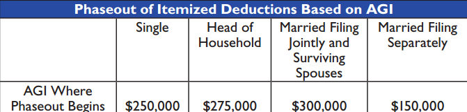 phase-out-itemized-deductions-2013