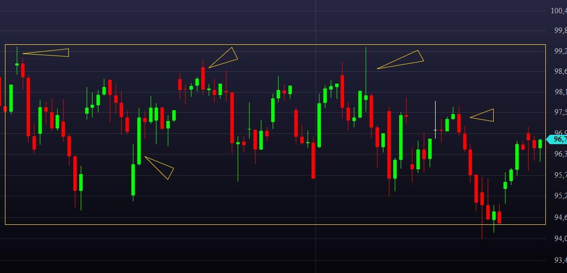 Padrão de Price Action - Consolidação