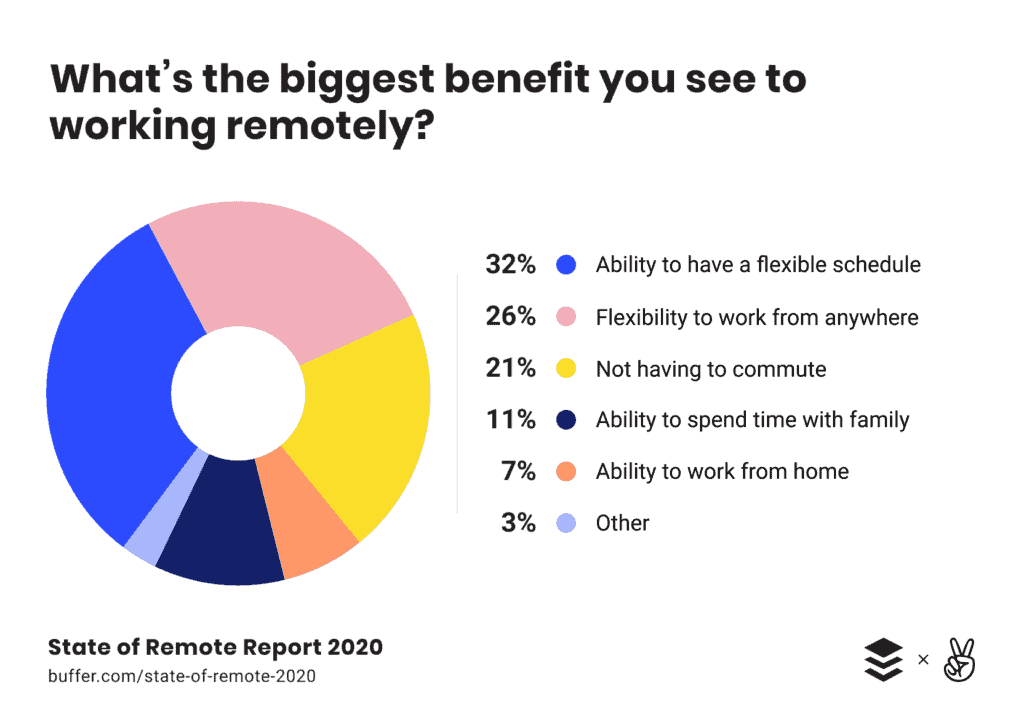 Chart showcasing the biggest benefits to working remotely
