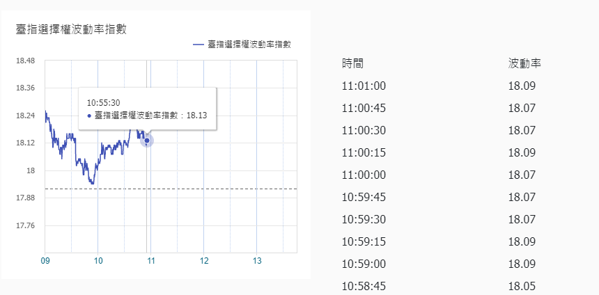 VIX恐慌指數與台灣股市(台指)