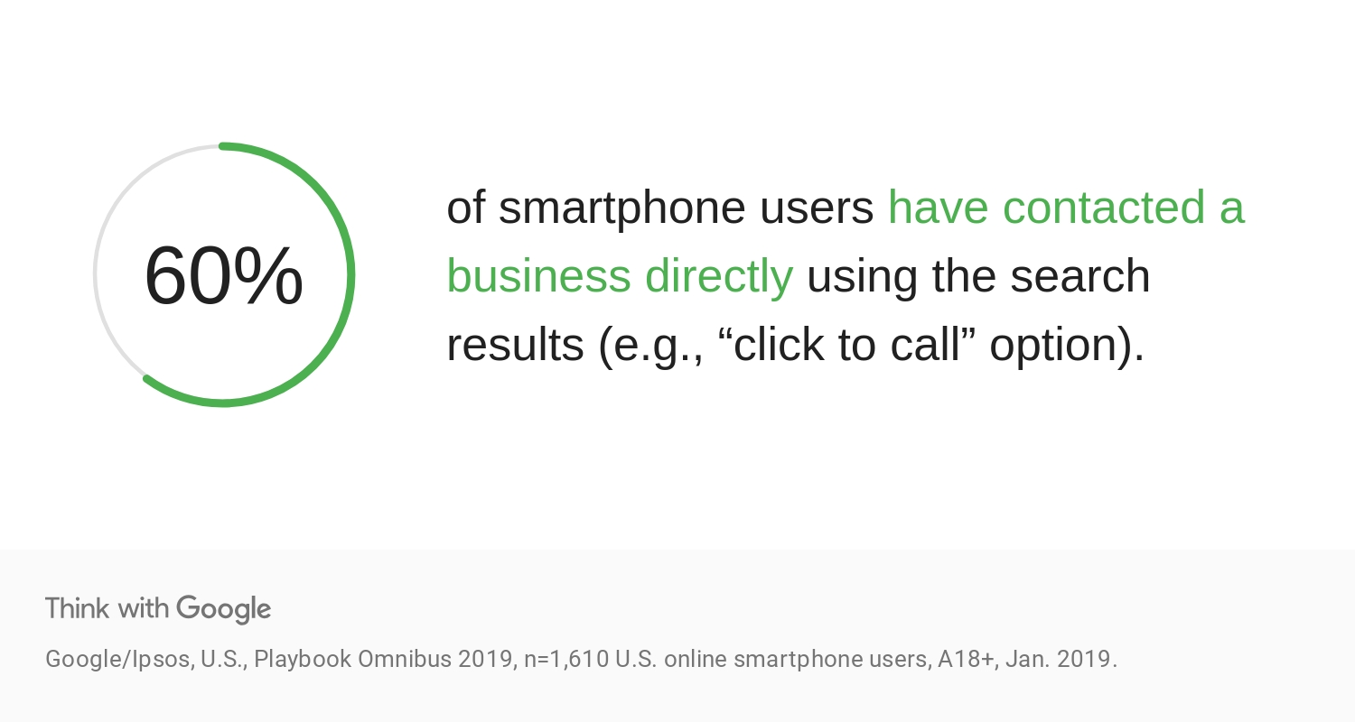 "60% of mobile phone users have contacted a business directly using the search results (e.g., ""click to call"" option)."