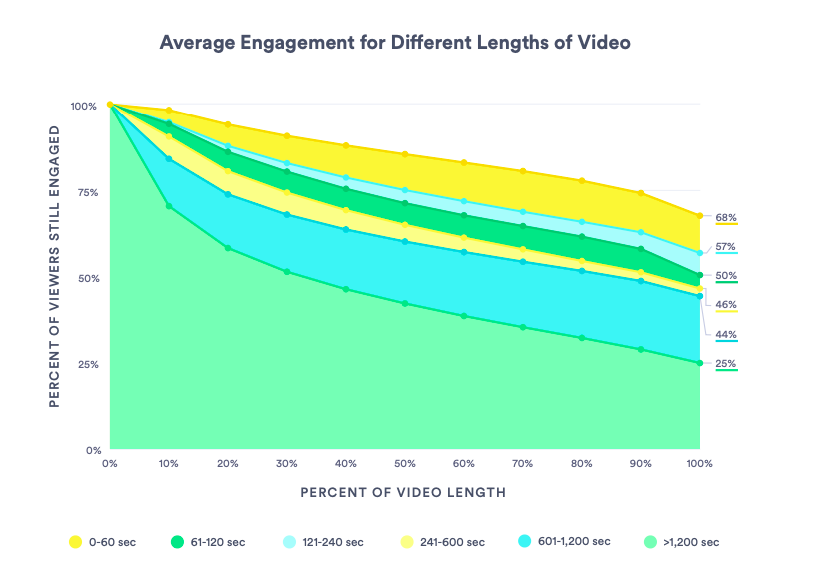 Average engagement for videos