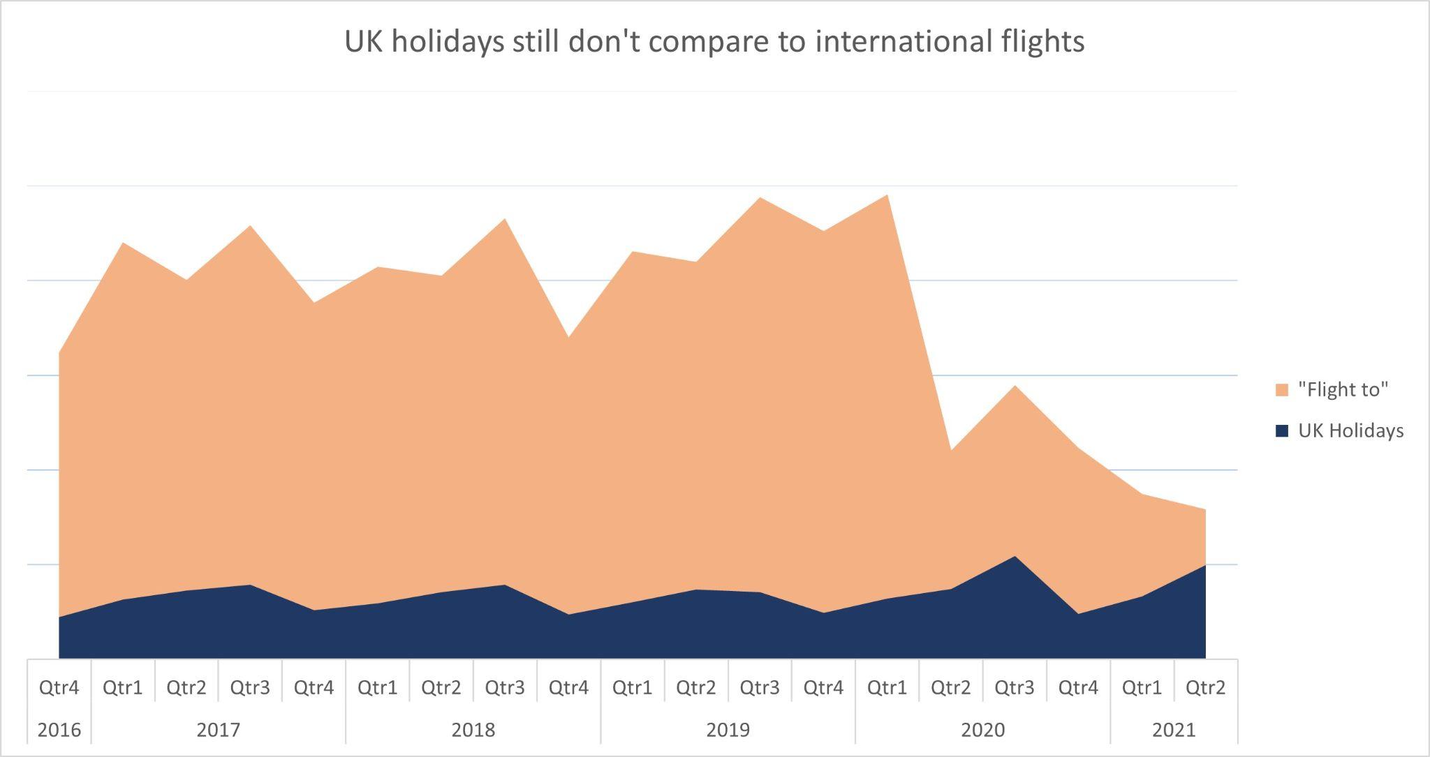 UK holidays still don't compare to international flights