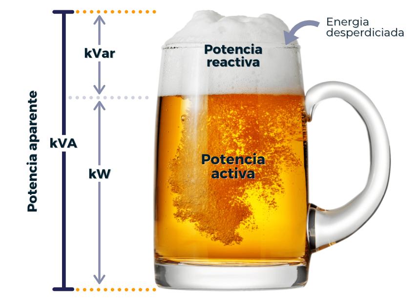 Factor de potencia ejemplo cerveza