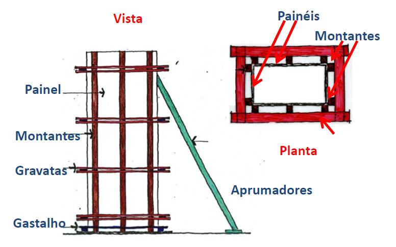 Elementos estruturantes em fôrmas de pilares.