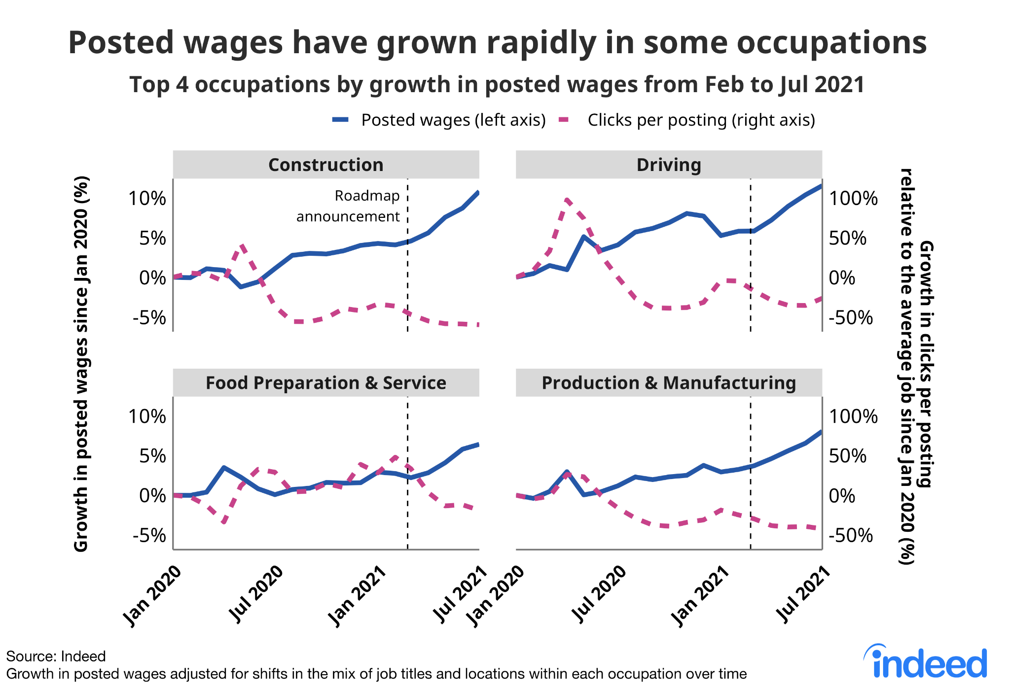 """Four side-by-side line graphs titled """"Posted wages have grown rapidly in some occupations."""""""
