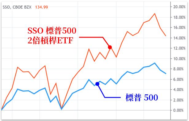 SSO和標普500的比較