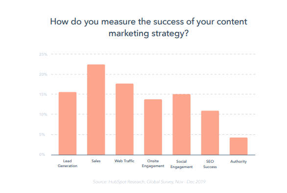 reporte-global-marketing-2020-hubspot-metricas-marketing-de-contenidos