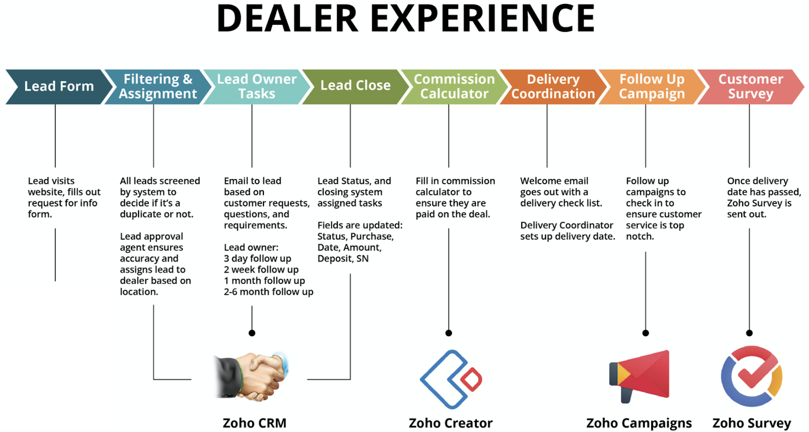 Dealer Experience using Zoho Systems