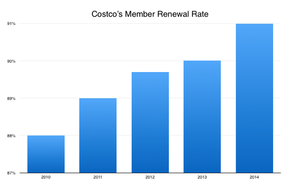 Buy a Costco Membership Activation Certificate to join as a new Gold Star Member and receive a $10 Costco Cash Card, or buy a Costco Membership Activation Certificate to join as a new Executive Member and receive a $20 Costco Cash Card. This offer is not valid /5(5).
