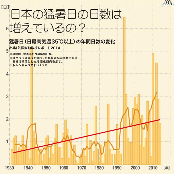 日本の猛暑日