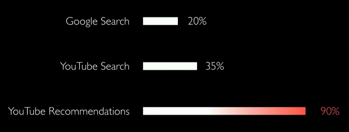 Экс-сотрудник Google: как соцсети обесчеловечивают людей