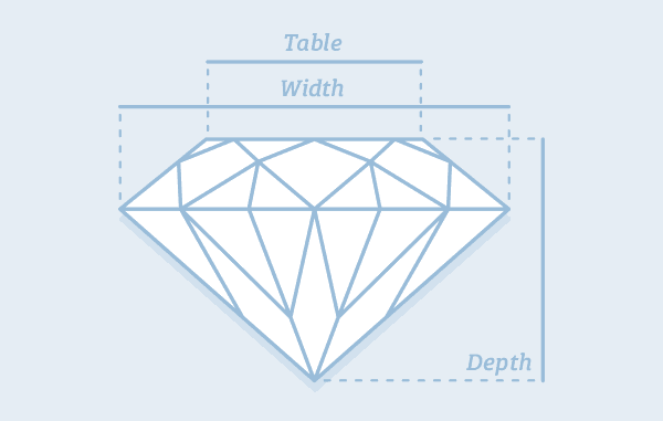 Diamond Measurements