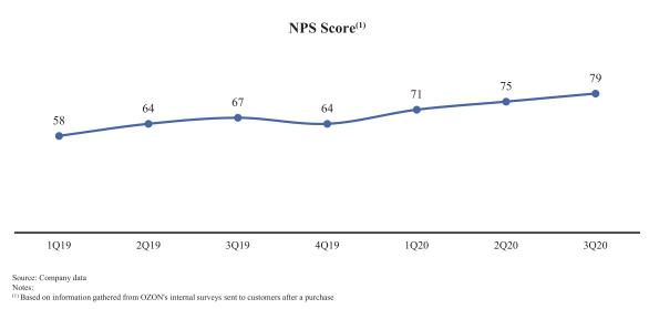 Ozon Net Promoter Score