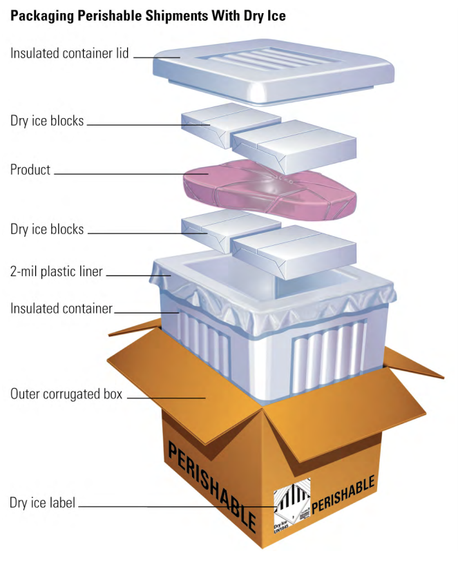 how to pack dry ice in shipping container.   Steps same as above.