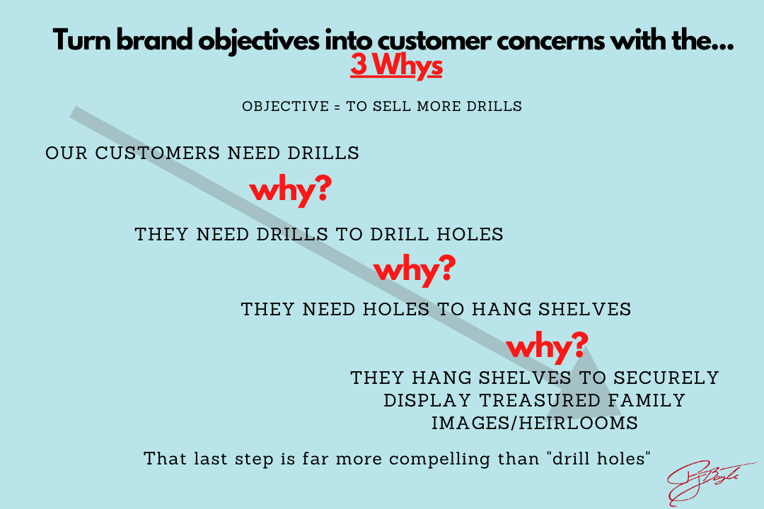 3 Whys for effective copywriting messages