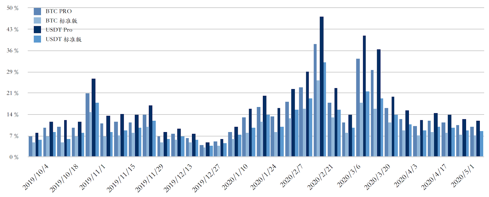 躺著就能賺?預期年化報酬率最高超過 20% 的加密貨幣理財產品-Pionex 派幣寶