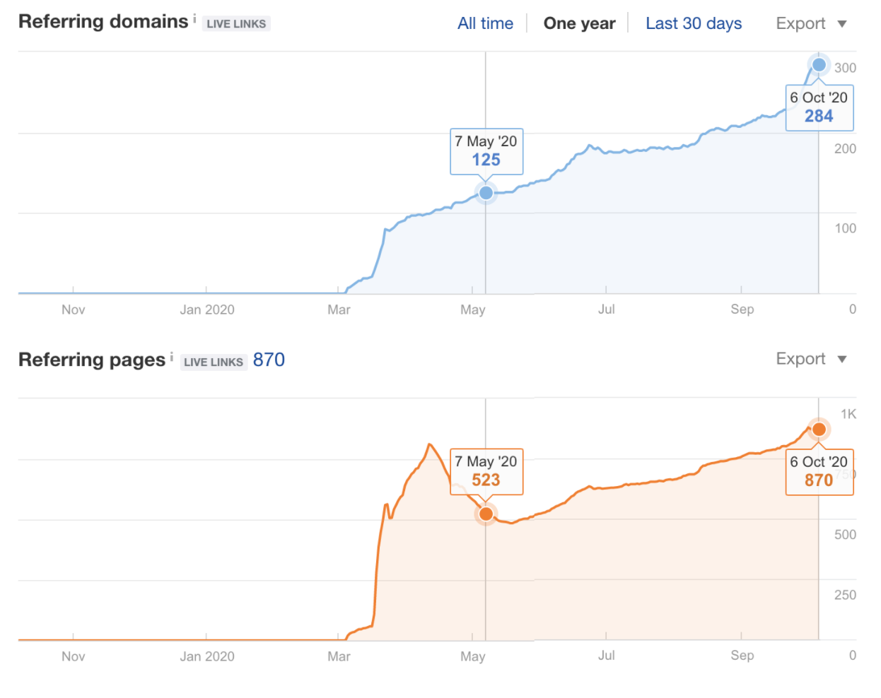 Referring domains & Backlinks from 05/07/2020 to 10/06/2020