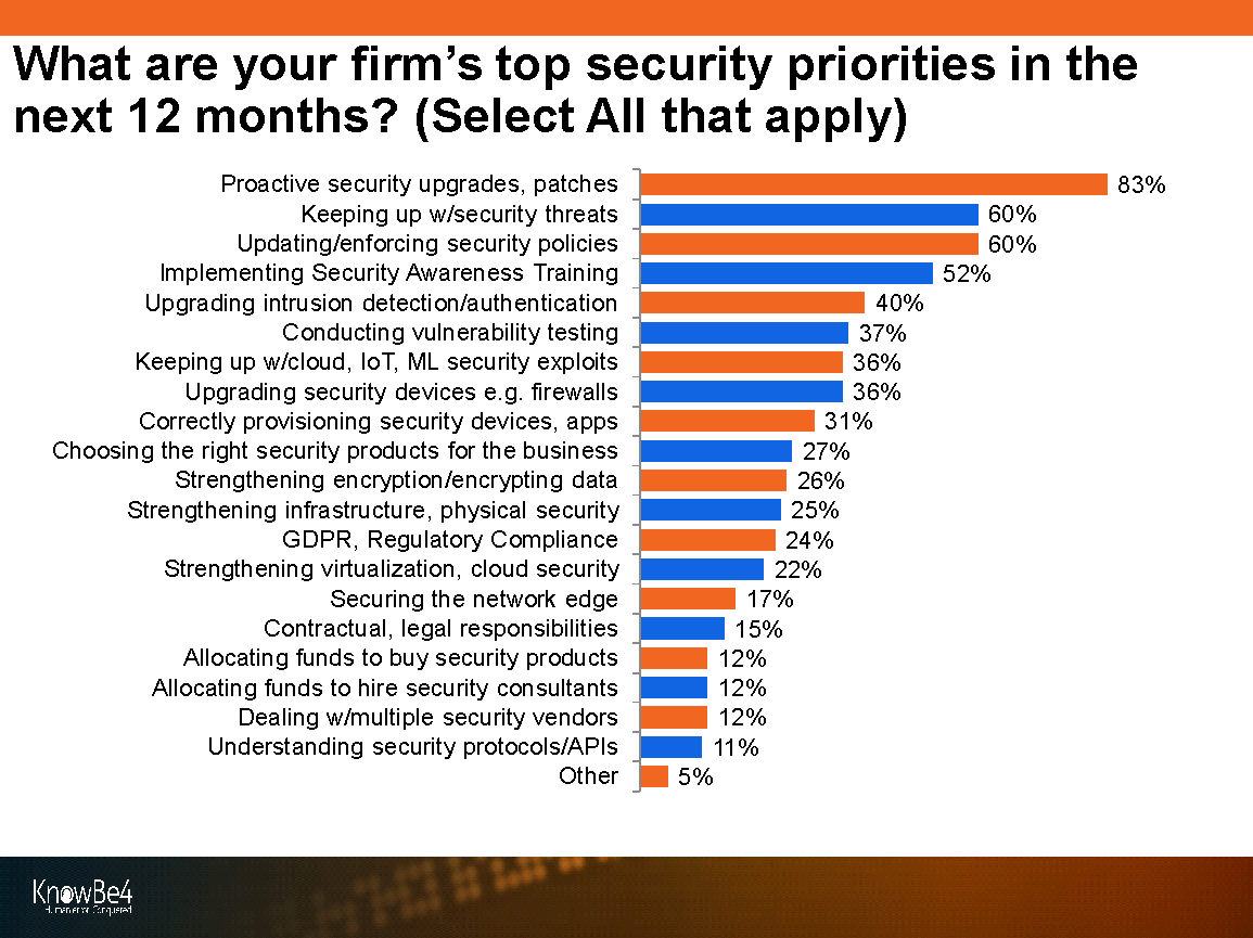 KnowBe4 Security Threats & Trends Report - Security Priorities