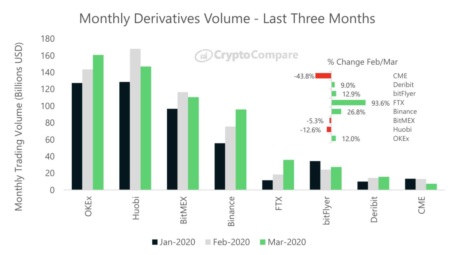 Monthly Derivatives Volume by CryptoCompare