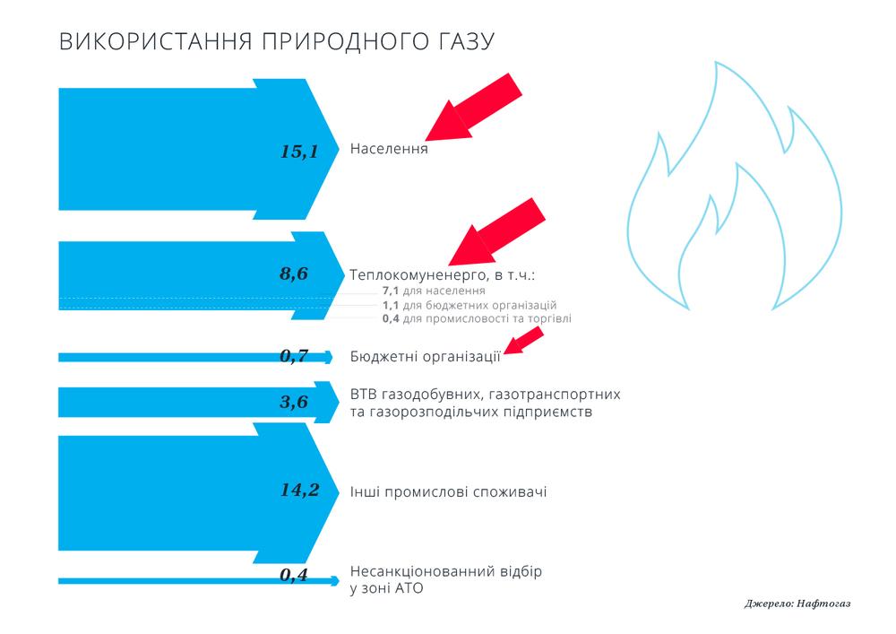 Как Украина использует газ