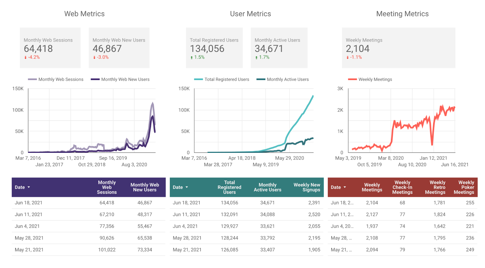 Web, user, and meeting metrics from this week