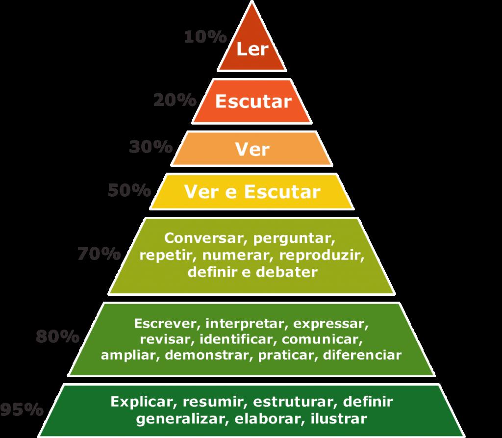 Pirâmide do aprendizado, com 7 níveis, de cima pra baixo, indicando a porcentagem de influência sobre a retenção do conhecimento: Ler (10%), Escutar (20%), Ver (30%), Ver e Escutar (50%), Conversar e debater de modo geral (70%), Escrever, demonstrar e praticar (80%), Explicar, resumir, ilustrar (95%).