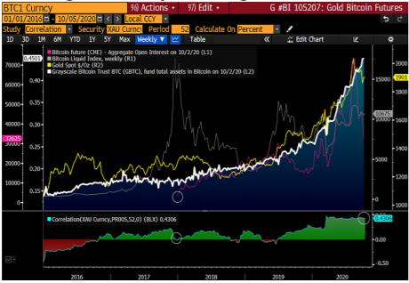 graphique bloomberg montrant l'évolution entre Bitcoin et or depuis 2016