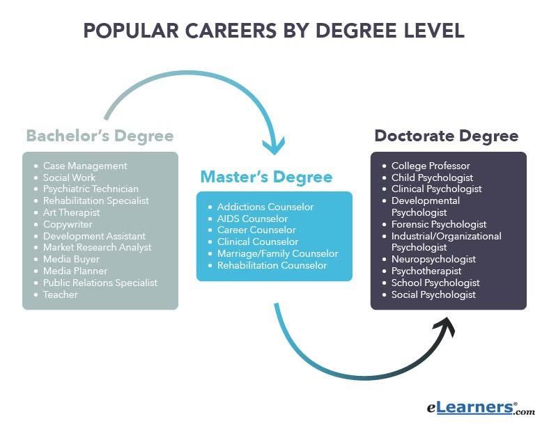 popular-careers-in-psychology